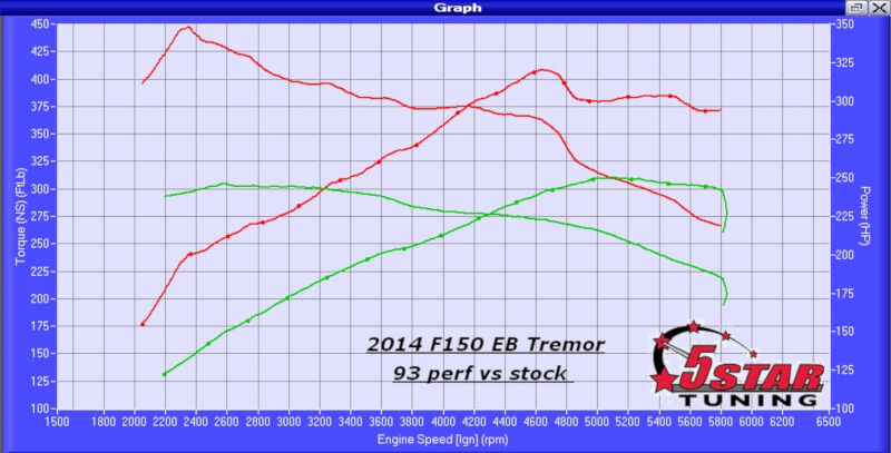 5-Star Tuning EcoBoost Dyno Graph
