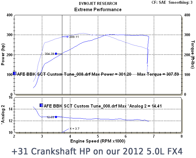 2011-2013 F150 5.0L S3M Phase 2 Package Dyno Results