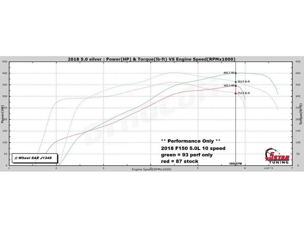 2018 F150 5.0L 5-Star Performance/Tow Tunes vs. Stock Dyno Results