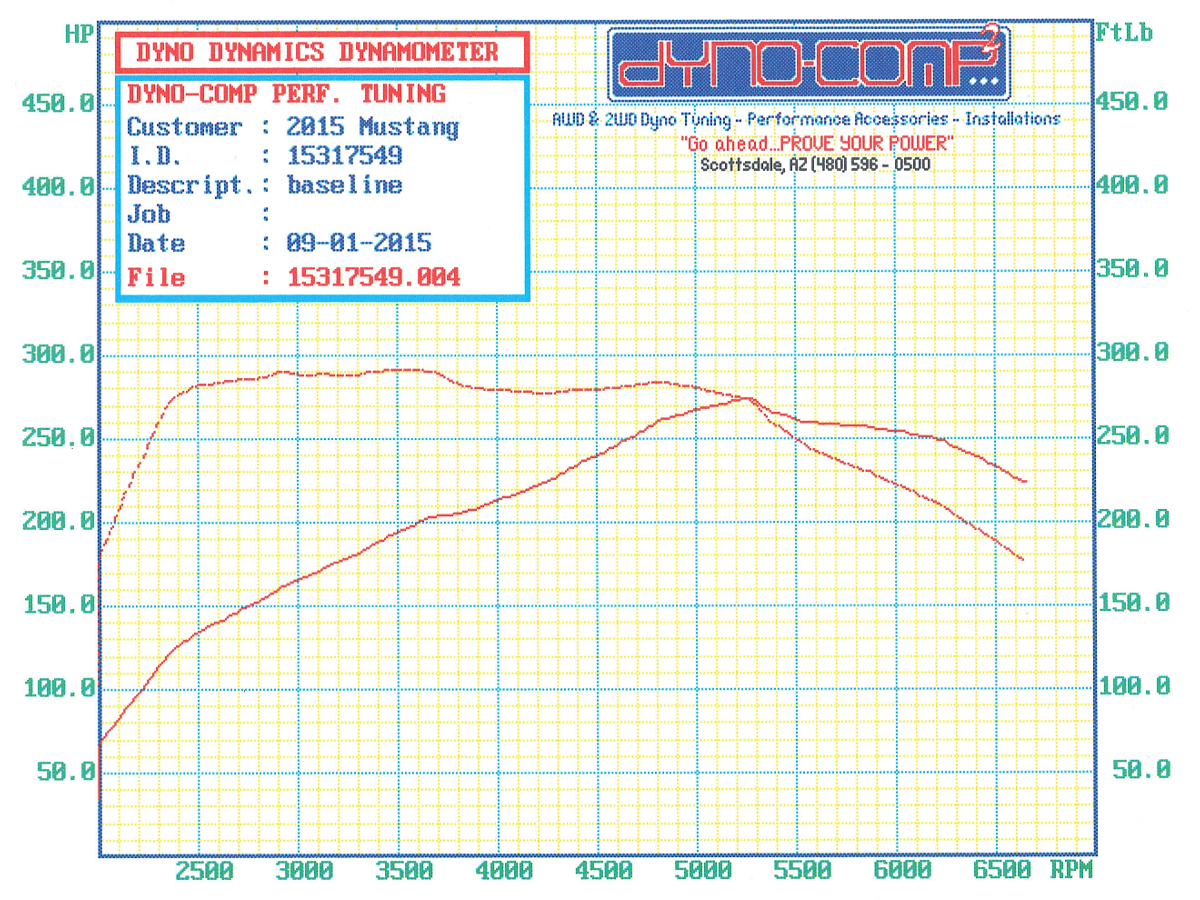 Stage 3's 2015 Mustang 2.3L EcoBoost Project Car Stock Dyno Run