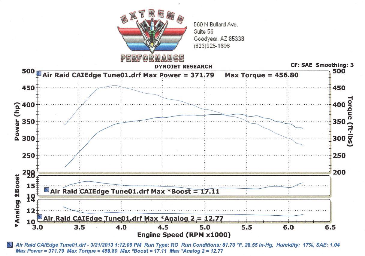 Ford 3 5 Ecoboost Engine Diagram Ford Modular Engine Wiring Diagram ~ ODICIS