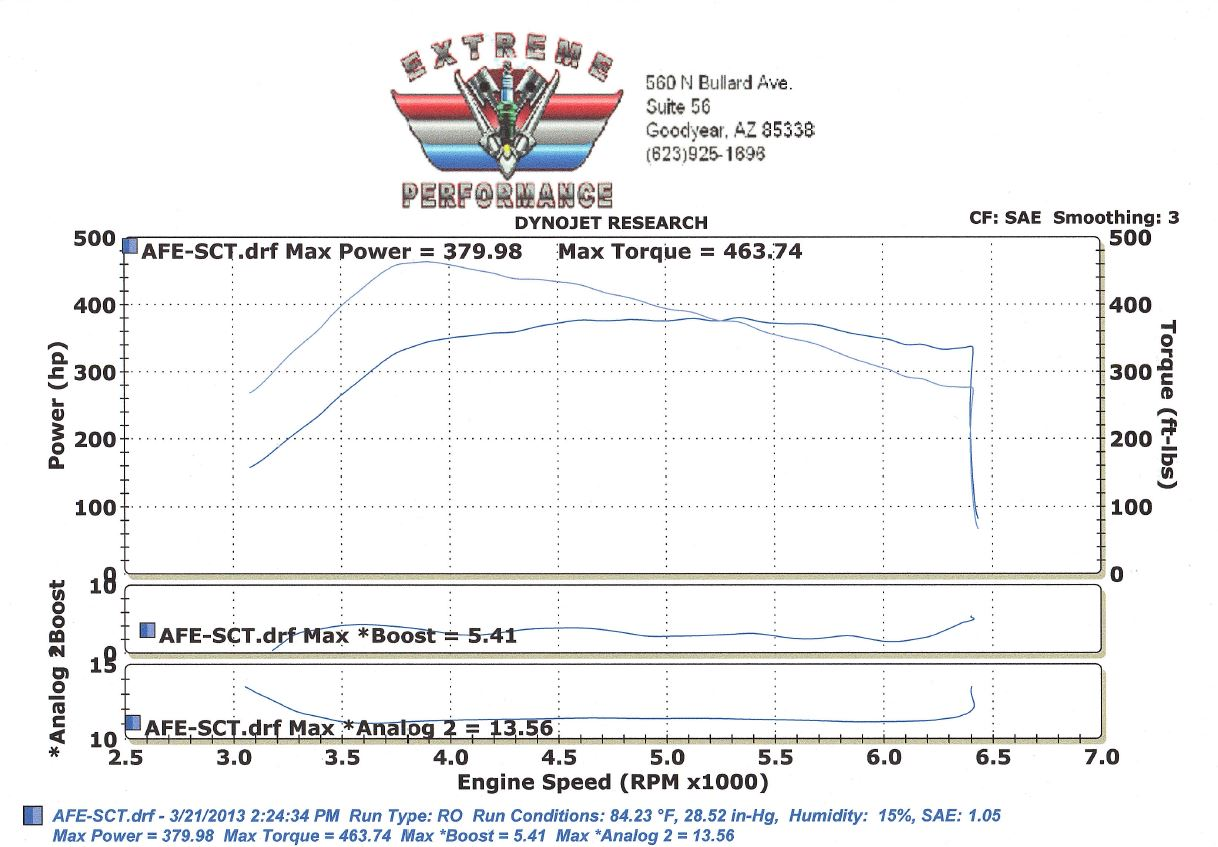 Afe stage 2 intake and sct tune dyno run