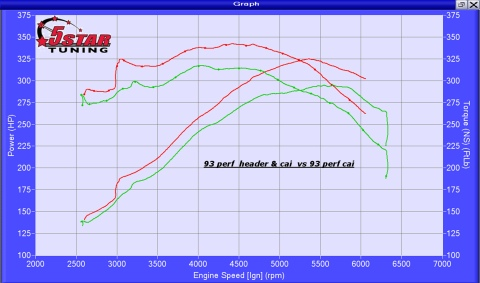 2010-2014 SVT Raptor 5-Star Tuning Dyno Graph