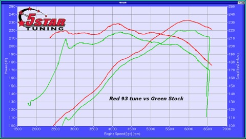 2011-2014 F150 3.7L V6 5-Star Tuning Dyno Comparison