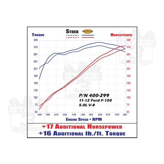 2011-2014 F150 5.0L AIRAID SynthaMax Cold Air Intake (Non ...