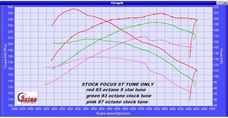 2013-2017 Focus ST 2.0L EcoBoost 5-Star Custom Tune Dyno Results
