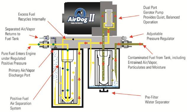 2011 2016 super duty 6 7l air dog ii fuel preporator kit 165gph rh stage3motorsports com