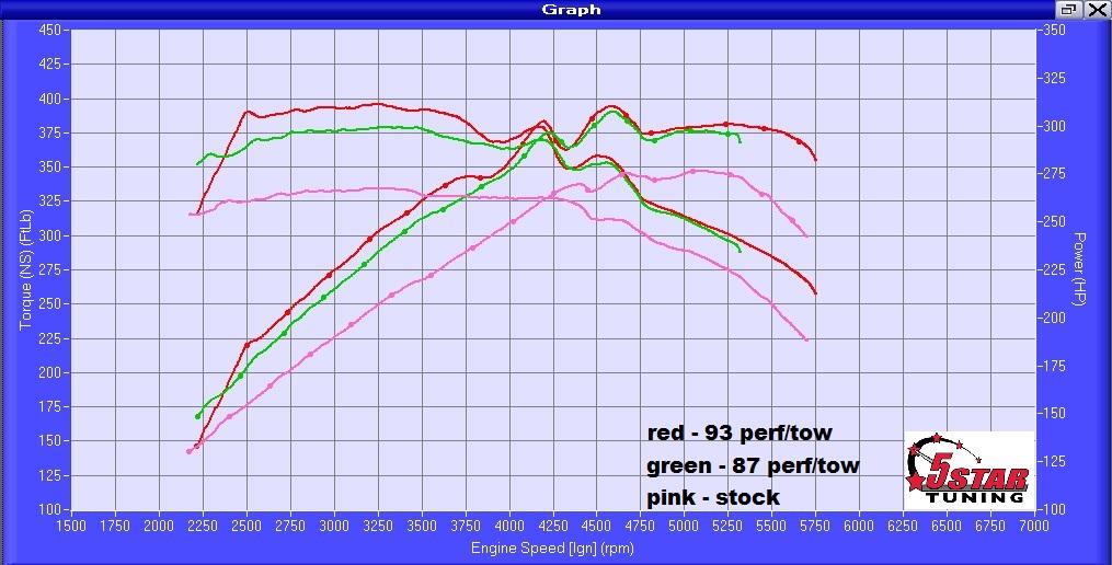 2015 2018 F150 3 5l Ecoboost Performance Parts