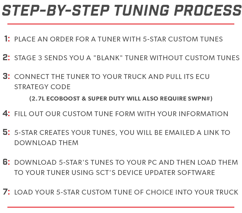 Step by Step Tuning
