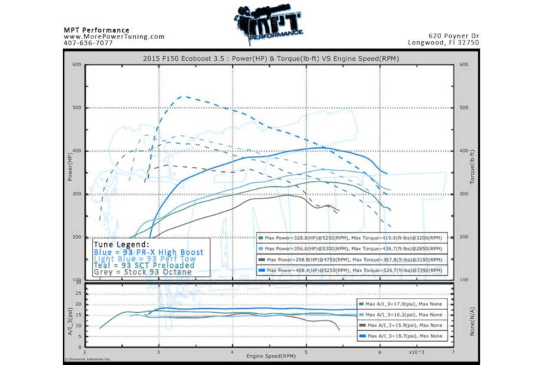 2011-2016 F150 3 5L EcoBoost SCT X4 with MPT Custom Tunes