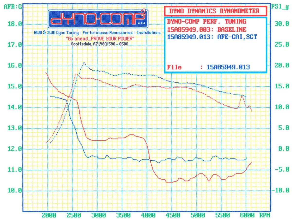 2015 F150 3.5L EcoBoost 5-Star 91-Octane Performance Tune vs. Stock Dyno Run