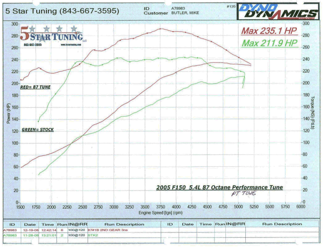 2004-2010 F150 5.4L 5-Star Tuning 87 Performance/Tow Versus Stock