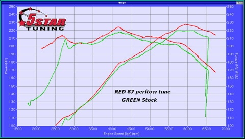2011-2014 F150 3.7L 5-Star Tuning Dyno Comparison