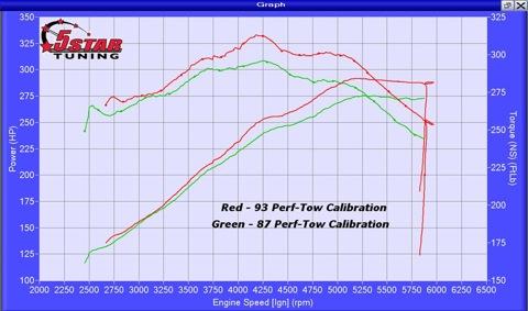 2011-2014 F150 5.0L 5-Star Dyno Run